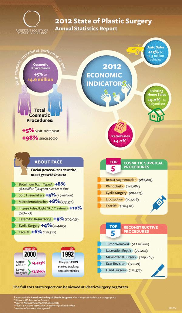 Plastic-Surgery-Statistics-Infographic-2012
